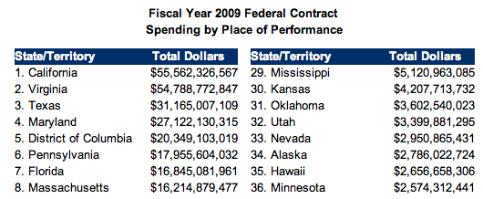 2009 Federal Contract Awards by State